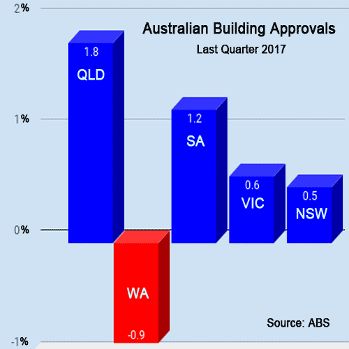 Building approvals Perth